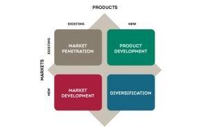Ansoff_matrix_Strategy_Tool
