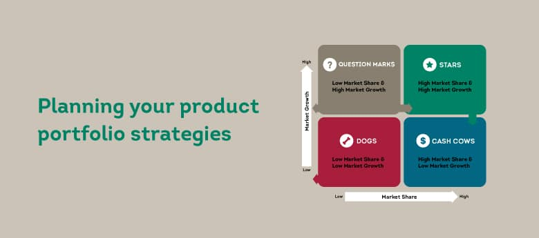 Using the BCG Matrix to plan your product investments