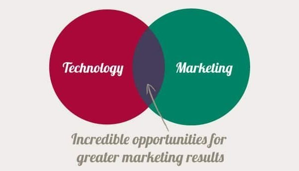 A Venn diagram showing the overlapping space between technology and marketing