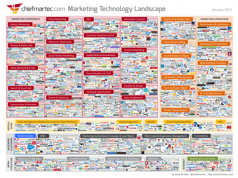 An infographic of marketing technology in 2015