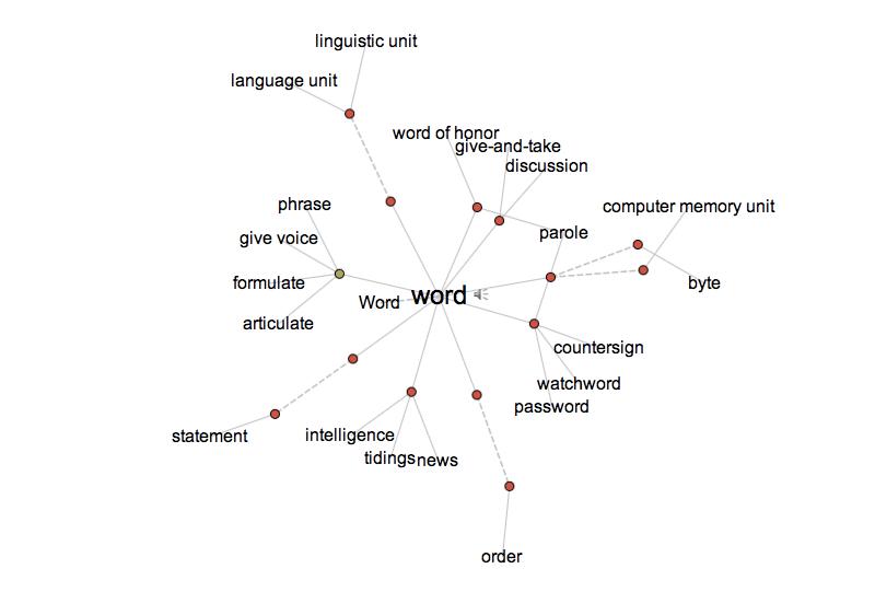 A screenshot of a word web
