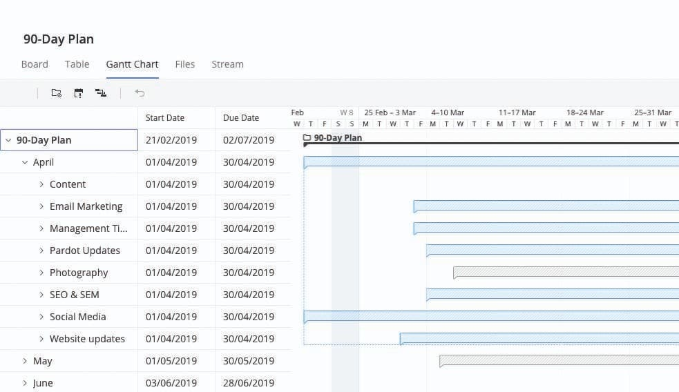 A 90 day marketing plan gantt chart